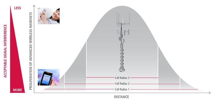 Narrowing Cell Radius Signal Strength Curve As devices become more advanced, the increasing demand for high-bandwidth applications and higher