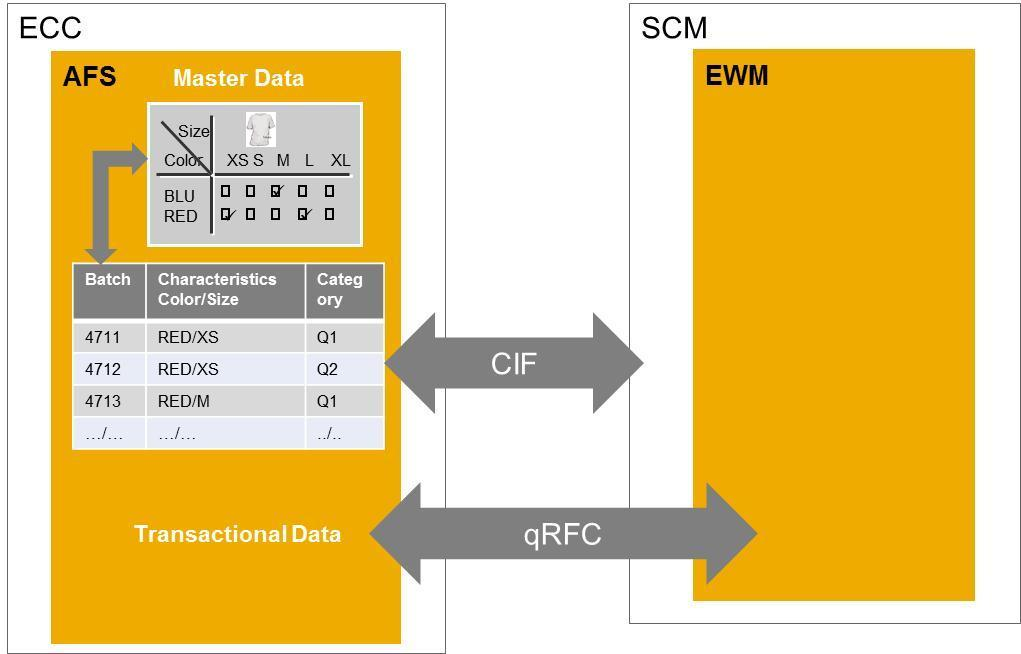 Master Guide SAP Extended Warehouse Management for Fashion Rel PDF