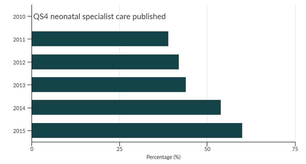 National institute for health and care excellence public board chart 14 percentage of babies born 2 years previously who were 30 weeks fandeluxe Gallery
