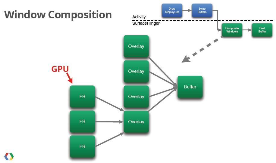 Android Graphics and Android EGL - PDF