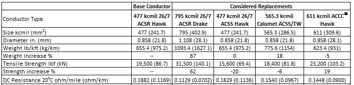 Engineering transmission lines with high capacity low sag accc table 42 comparison between conductors considered note that the acss hawk while having the greentooth Gallery