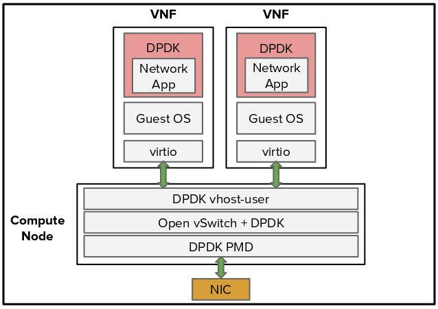 Putting DPDK in production - PDF