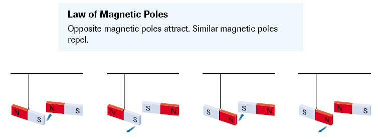 Magnets  Magnetic Fields  Physics 12 Lesson Notes: Natural Magnetism