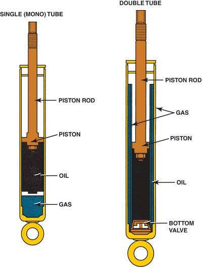 chapter 24 suspension system components and operation pdf