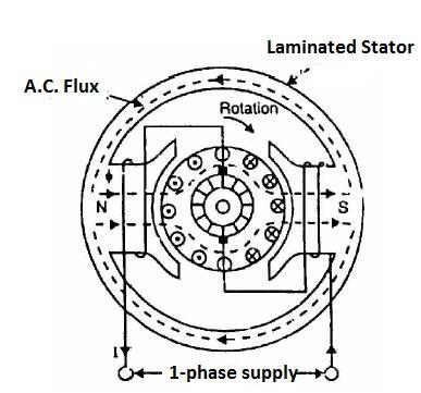 Unit 1 Single Phase Induction Motors