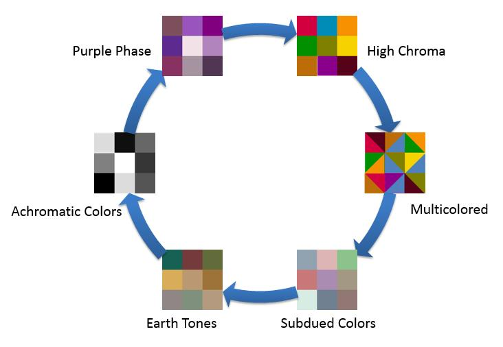 Big Data in Fashion Industry: Color Cycle Mining from Runway