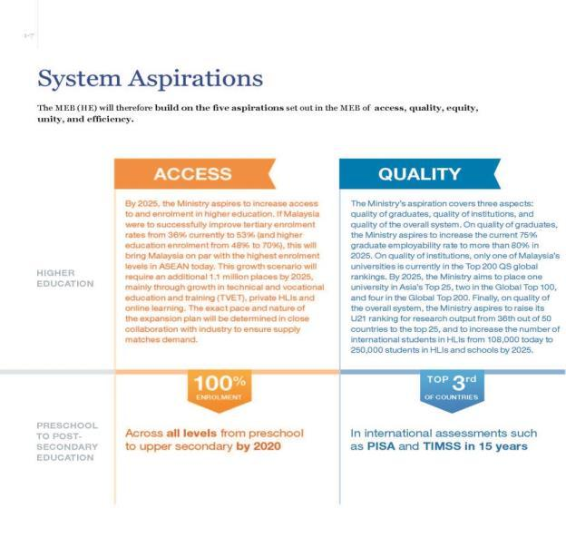 Malaysian higher education redesigning higher education wahid omar 21 malaysian education blueprint higher education launched in april 2015 system aspirations system aspirations malvernweather Image collections