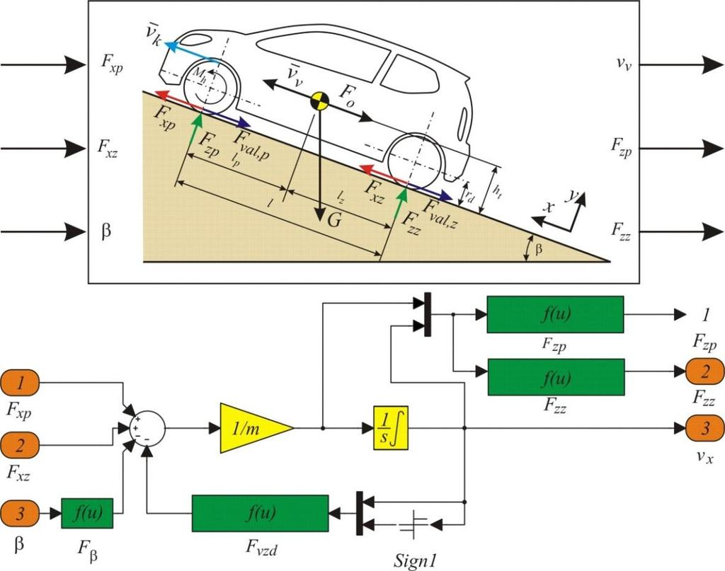 May Bratislava Slovakia Pdf The Cm8870 Dtmf Decoder Datasheet Showing A Recommended Circuit Diagram Of Model For Vehicle Motion Dynamics In Longitudinal Directionis Shown