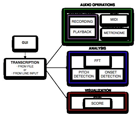 Automatic real-time bass transcription system based on Combined