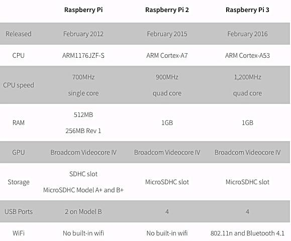 Introduction to Raspberry Pi 3 Model B Updated: 9/18/17 - PDF