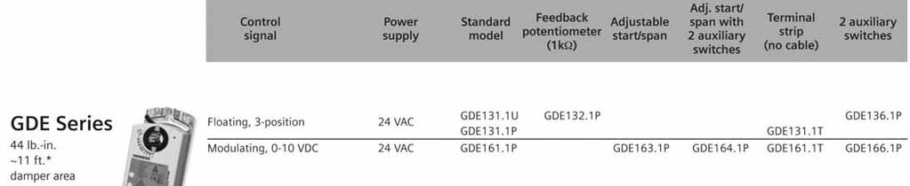 Control Input Feedback Power Supply Running Time Va Rating Brand. 280717 A964 Actuators Siemens Openair Electronic. Wiring. Ms8110a1206 Honeywell Actuator Wiring Diagram At Scoala.co