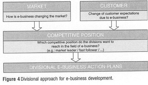 The discussion about current e-business topies led to three questions to be addressed by the divisions: The answers to these questions were an e- business action plan tor each division (Figure 4).
