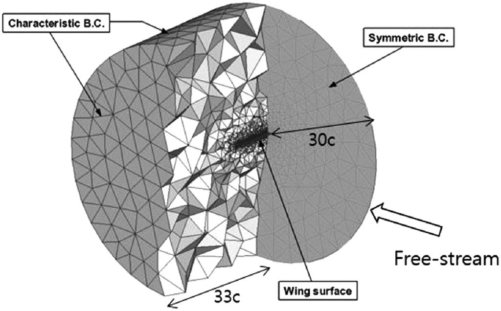 Structure properties of the electric aerial vehicle wing. (b) Flapwise deformation (a) Wing surface mesh (c) Torsional deformation Fig. 15.