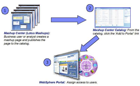 Ajax portlet development Portlets are reusable Web modules that can be  developed separately providing access to