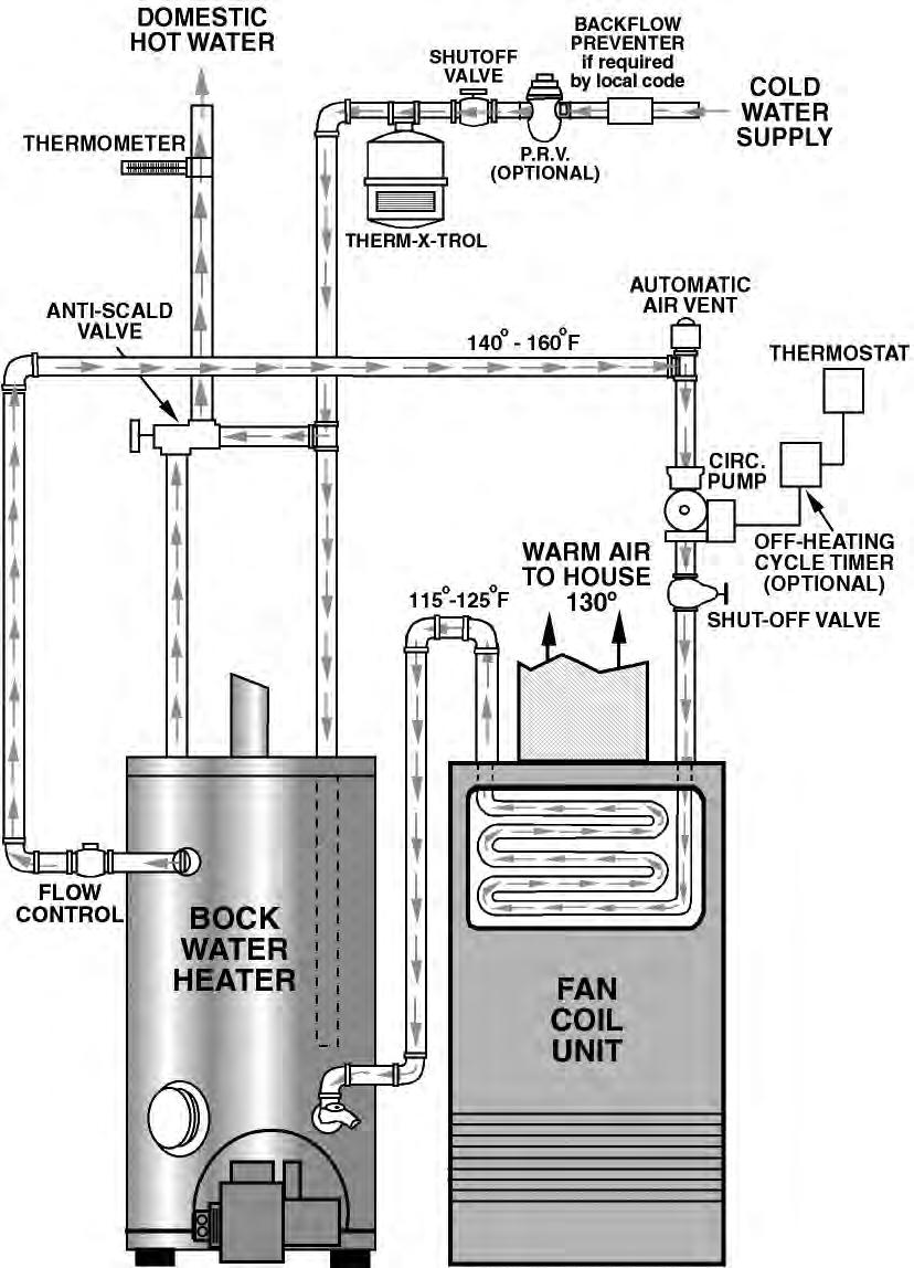 44kprb Champion Wiring Diagram Libraries Hydronic Heating Librarysystem Plus Installation For Figure 31 Expansion Tank