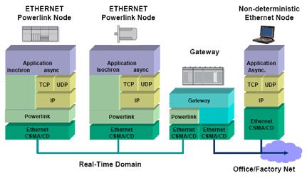 Industrial Ethernet Technologies: Overview - PDF
