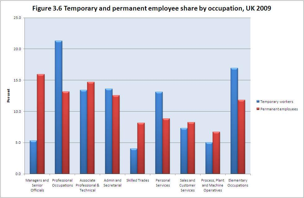 Source: Authors analysis of Labour Force Survey data, various years Further analysis of temporary worker characteristic is presented in the table A1 in the appendix.