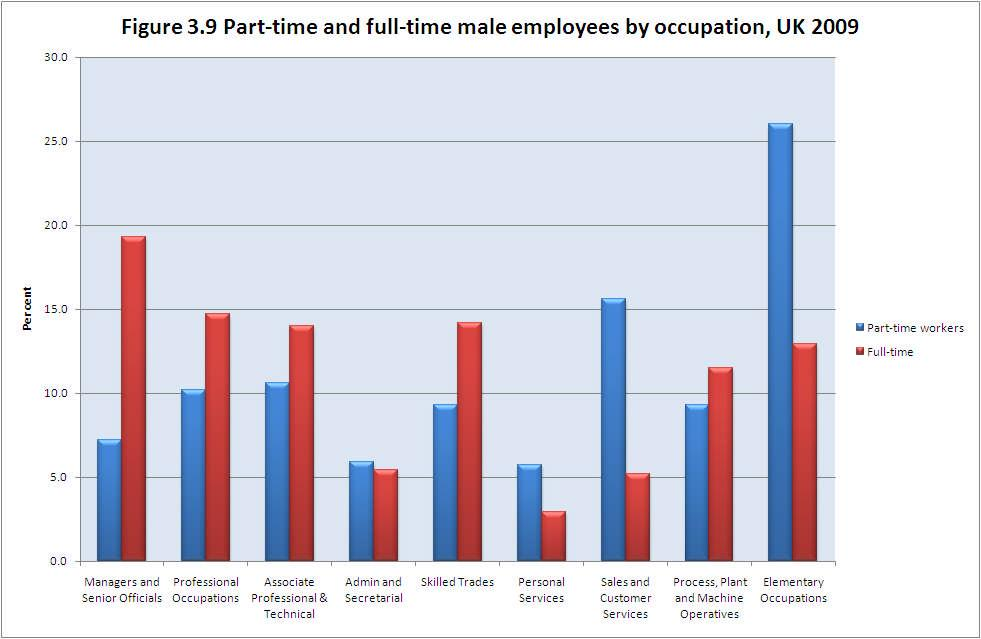 Source: Authors analysis of Labour Force Survey data, 2009 Figure 3.