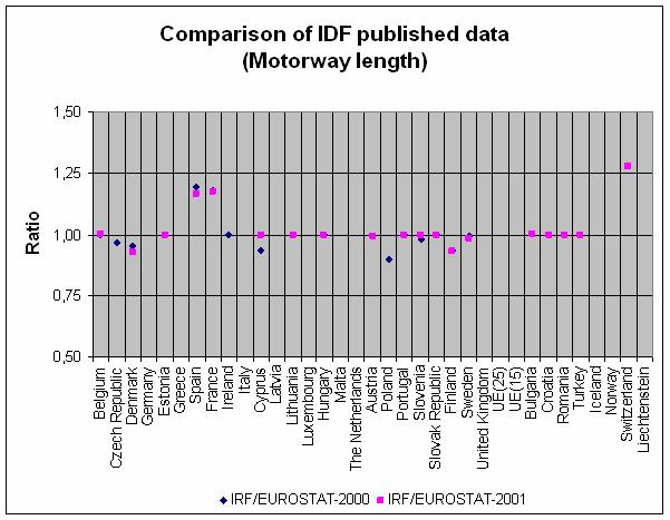 In summary, EUROSTAT, IRTAD and IRF consider four road classes in their published tables. IRTAD road classes differentiate urban roads from rural roads.