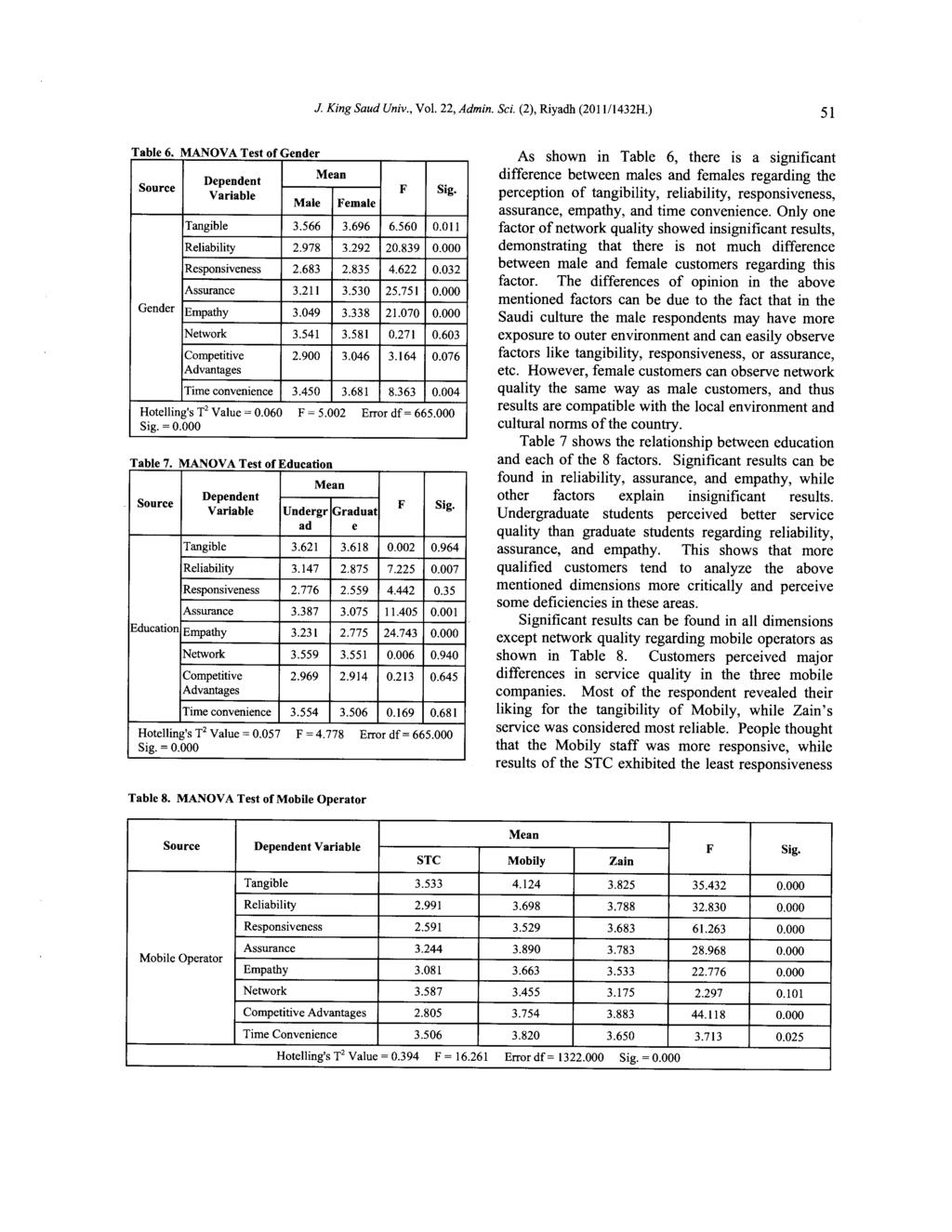 J. King Saud Univ., Vol. 22, Admin. Sci. (2), Riyadh (2011/1432H.) 51 Table 6 MANOV A Test of Gender Mean Dependent Source F Sig. Variable Male Female Tangible 3.566 3.696 6.560 0.011 Reliability 2.