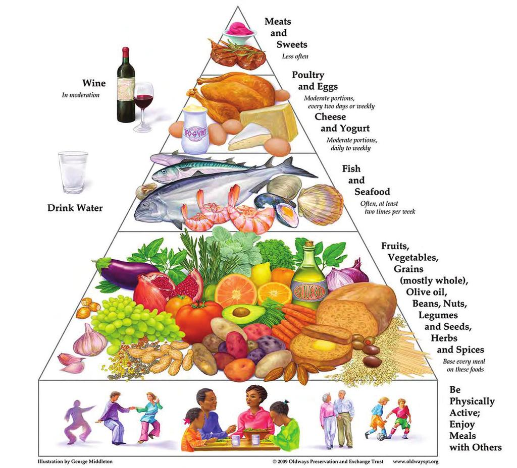 : Eat the Mediterranean Way When it comes to feeding your brain, what you DO eat seems to be more important than what you do NOT eat.