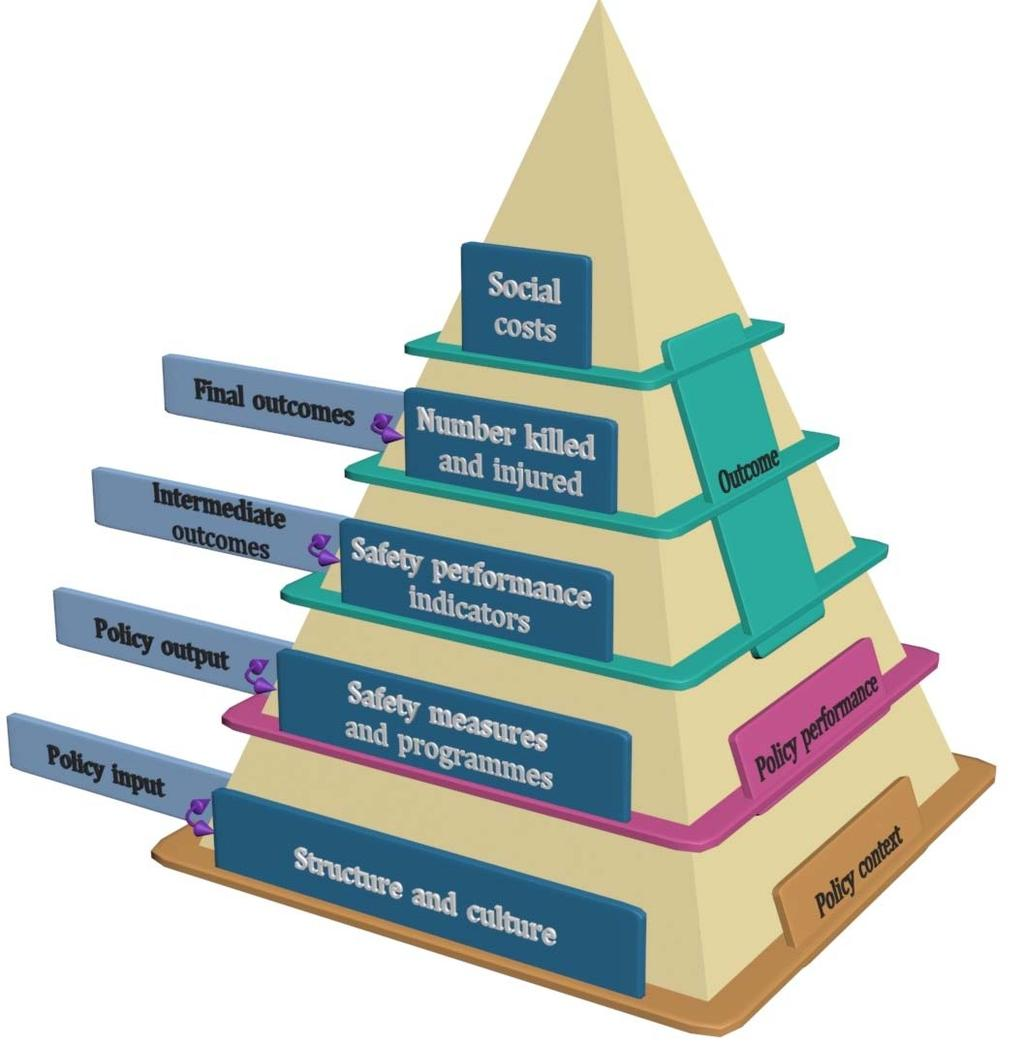 The pyramid of road safety management systems The road safety management footprint of a country at specific point in time Level 1: Structural and cultural characteristics (i.e. policy input).