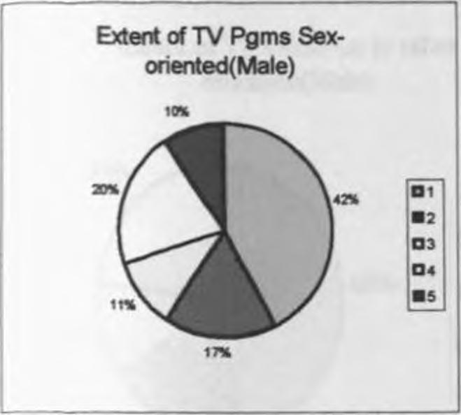 Peer group pressure among female students on TV they watched was much more among than to males.