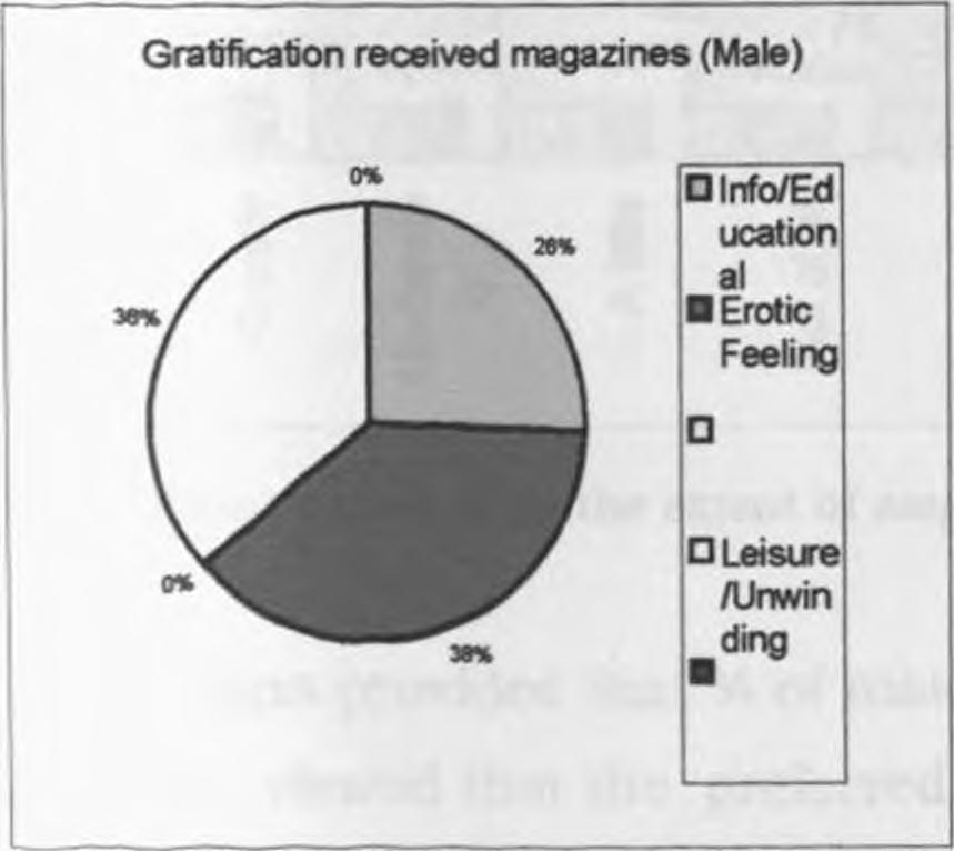 On the second category, more male respondents revealed greater influence of magazine contents than their