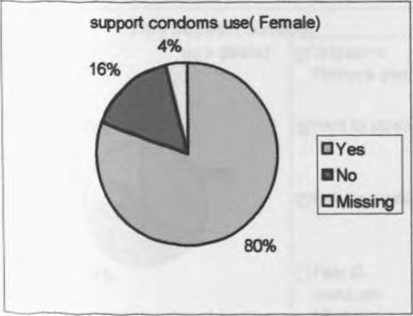 The pie chart below shows the number of respondents who