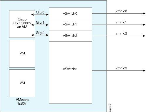 Mapping Cisco CSR 1000v Network Interfaces to VM Network