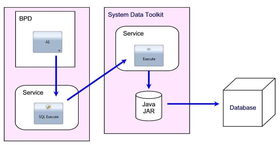 Read a CLOB from the database and write the data to a file  SQL Blob