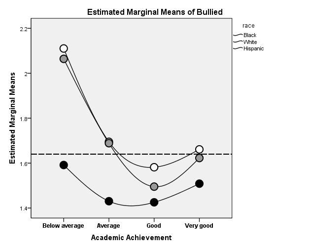 How often have you been bullied at school? (strongly agree higher plot; strongly disagree lower plot).