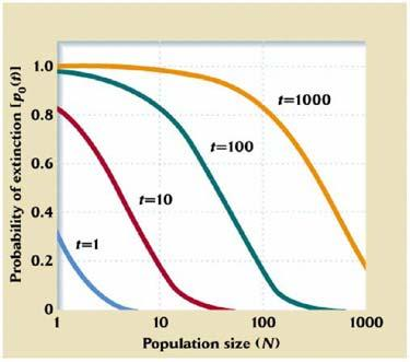 6. If a population s birth rate (b o ) and death rate are independent of density and numerically different (b d) the population must be: [L] [Hint: a make graph for yourself if necessary] a. growing.