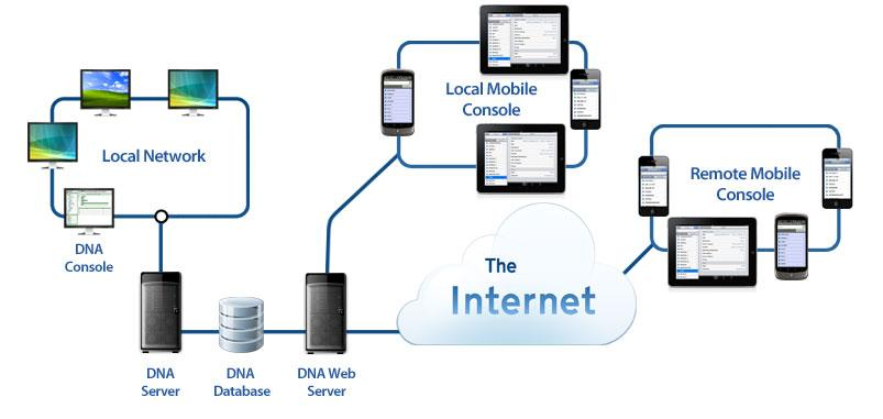 Introduction NetSupport DNA Mobile is an App that can be used in conjunction with NetSupport DNA.