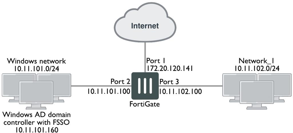 Examples and Troubleshooting This chapter provides an example of a FortiGate unit providing authenticated access to the Internet for both Windows network users and local users.