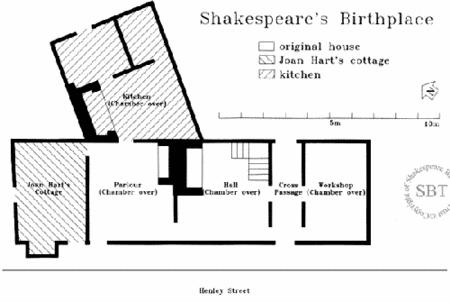 Activity: The House on Henley Street Below is a floor plan of the Shakespeares house.