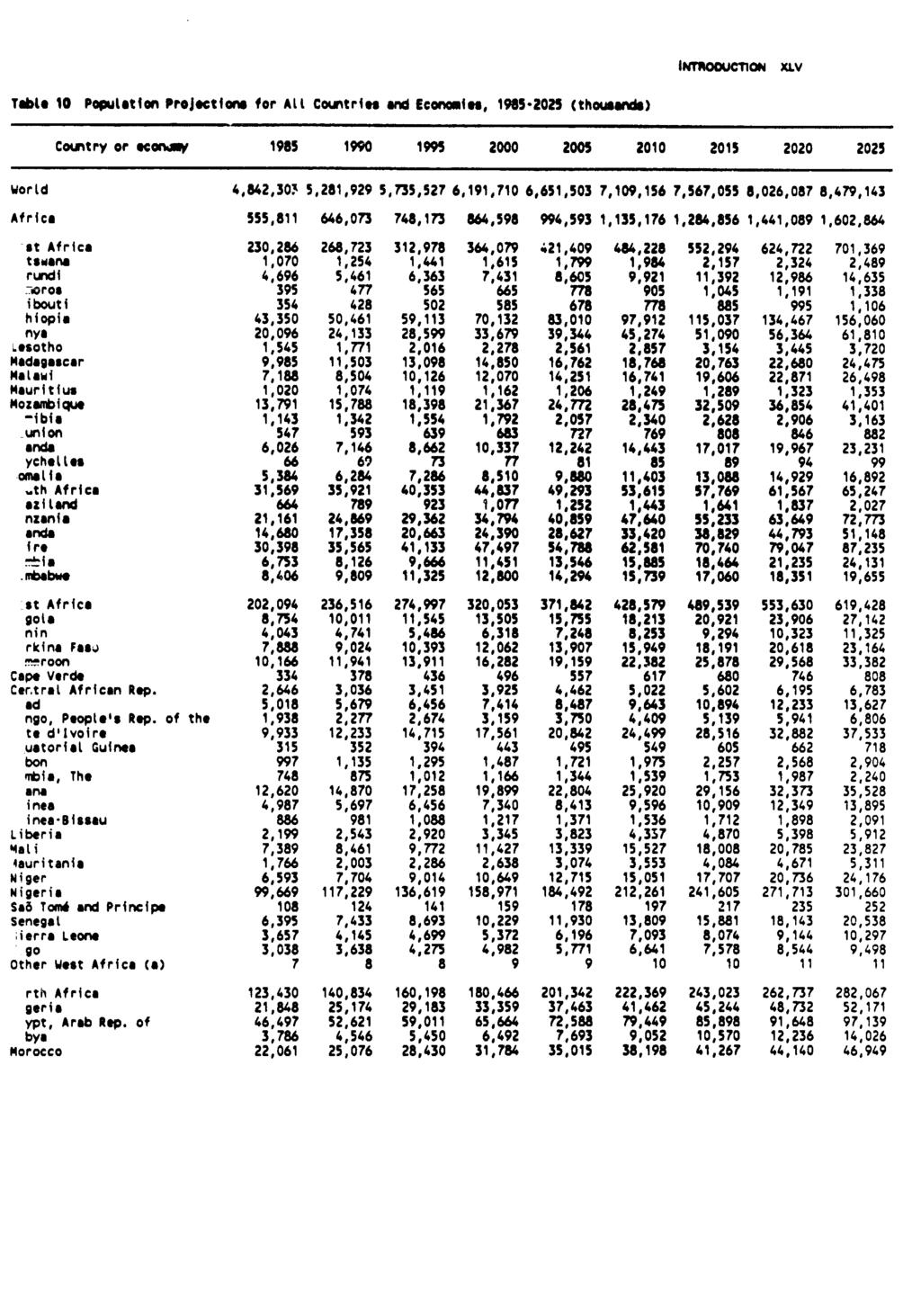 IThOOU'riiON XLV TabLO 10 Pwpulation Projections for ALl Countrie ard Econmies, 1985-2025 (thou ser) Country or econw 1985 1990 1995 2000 2005 2010 2015 2020 2025 WorLd 4,842,30> 5,281,929 5,735,527