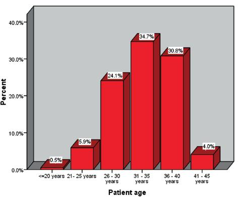 Gestational age at the time of the procedure varied -
