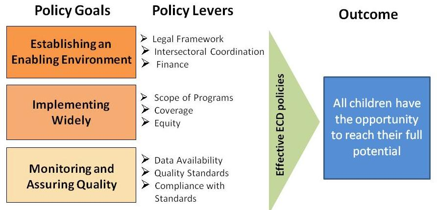 Figure 1: Three core ECD policy goals Table 1: ECD policy goals and levels of development ECD Policy Goal Level of Development Establishing an Enabling Environment Non-existent legal framework;