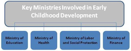 Figure 2: Key Ministries Involved in ECD in Tajikistan ECD policy. Even within sectors, children aged 0 to 6 are not well addressed in one cohesive, master policy document.