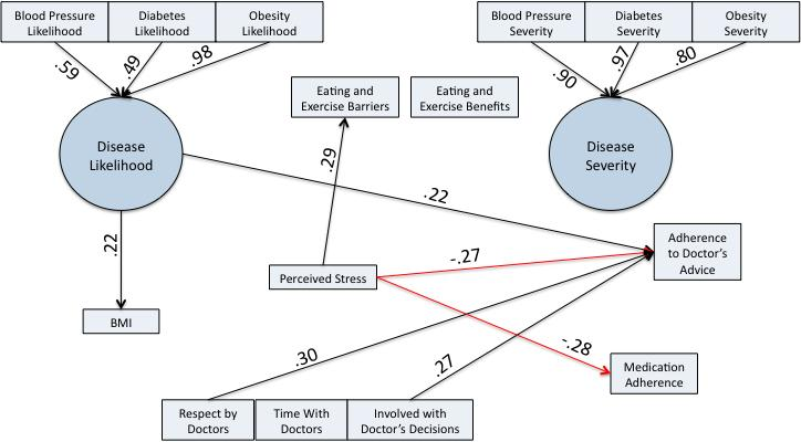 BMI was predicted by disease likelihood ( =.64, p<.001). Among Latinos, perceived stress predicted eating/exercise barriers ( =.29, p=.001), adherence to doctor s advice ( =-.27, p=.