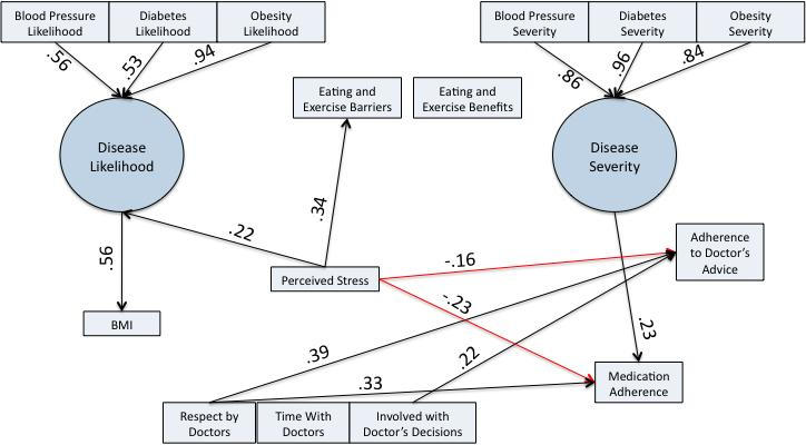 46 predicted by perceived stress ( =.22, p=.021), and disease likelihood predicted BMI ( =.56, p<.001). Medication adherence was predicted by disease severity ( =.23, p=.008), perceived stress ( =-.