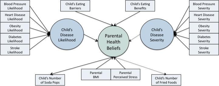 48 Figure 10. Full Parental Health Beliefs Model Next, analyses tested a factored parental health beliefs model, with each health belief modeled separately of another.