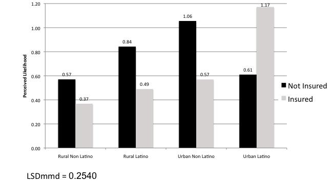 54 found that among rural persons, non-latinos had less weekly fried foods than Latinos and there were no differences between urban non-latinos and urban Latinos.