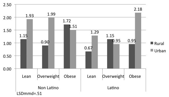 57 urban Latinos, obese persons (M=2.18) had greater scores than overweight (M=.96) and lean (M=1.