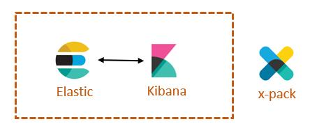 Pre-installation  What is Kibana? Kibana lets you visualize your
