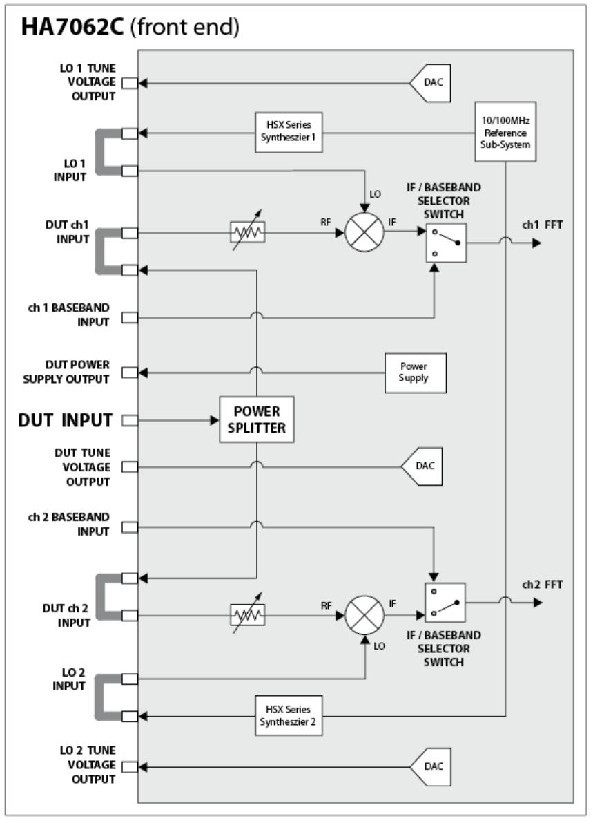Ha7062c Phase Noise Analyzer Pdf Pna L Block Diagram Product Summary Versatile The Is A Result Of More Than