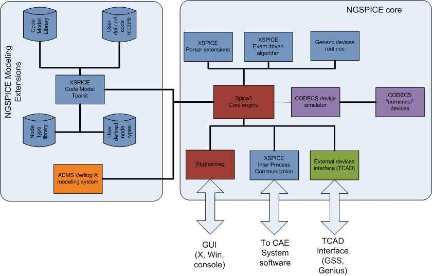 Ngspice: an Open Platform for Modeling and Simulation from