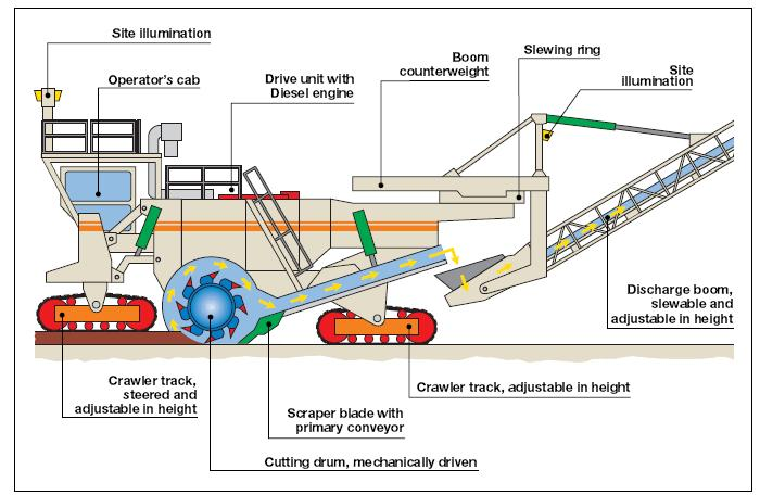 suitability study of surface miner in indian coal mines pdf longwall mining diagram general description of surface miners mainly there are three kinds of surface miners available on