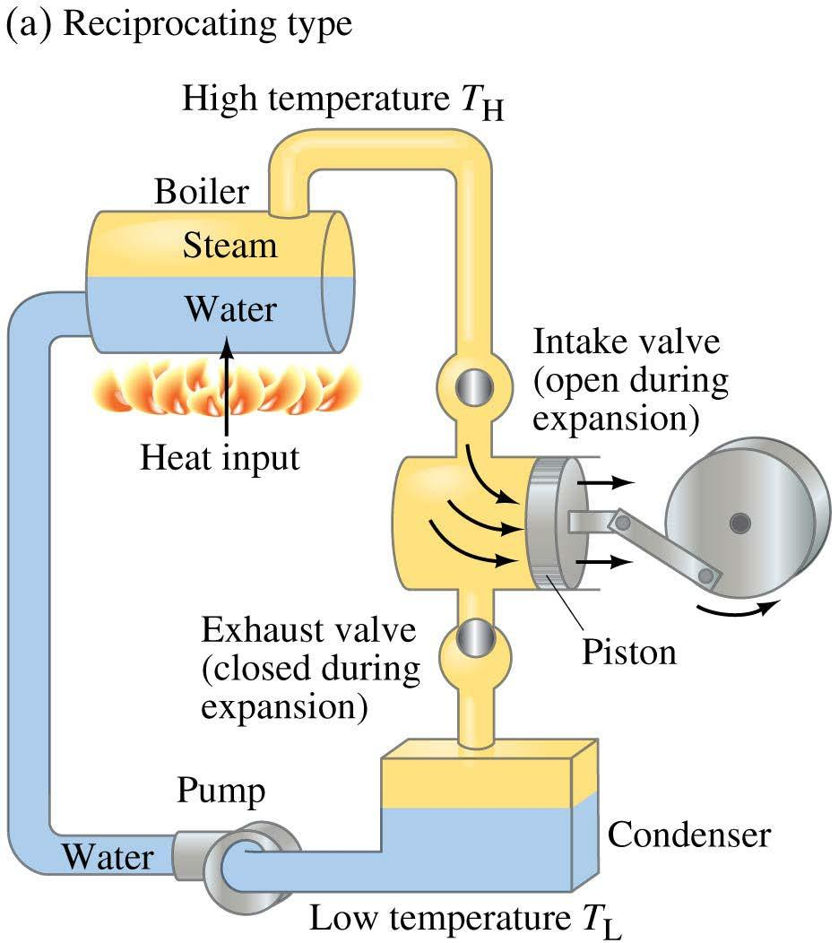 Lecture Powerpoints Chapter 15 Physics Principles With Heat Engine Pv Diagram 5 Engines A Steam
